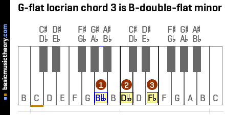 G-flat locrian chord 3 is B-double-flat minor