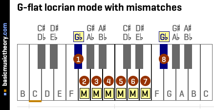 G-flat locrian mode with mismatches