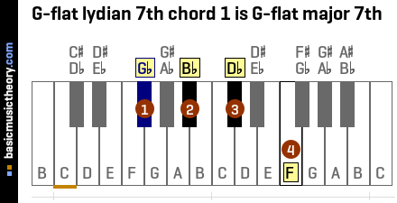 G-flat lydian 7th chord 1 is G-flat major 7th