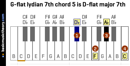 G-flat lydian 7th chord 5 is D-flat major 7th