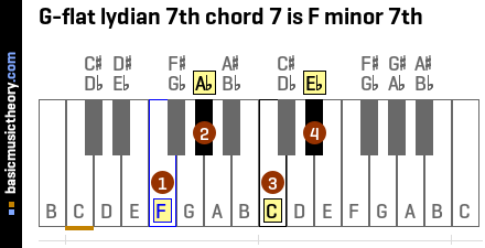 G-flat lydian 7th chord 7 is F minor 7th