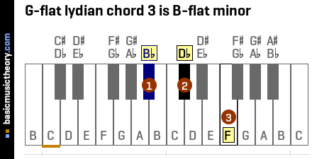 G-flat lydian chord 3 is B-flat minor