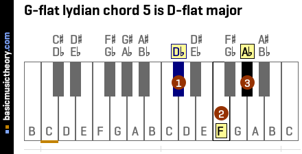 G-flat lydian chord 5 is D-flat major