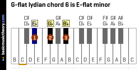 G-flat lydian chord 6 is E-flat minor