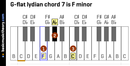 G-flat lydian chord 7 is F minor