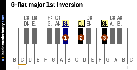 G-flat major 1st inversion