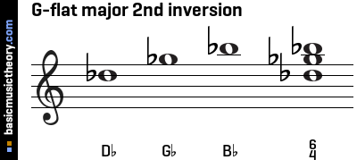 G-flat major 2nd inversion