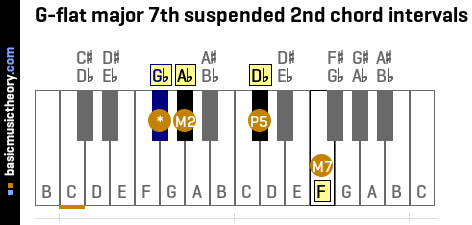 G-flat major 7th suspended 2nd chord intervals