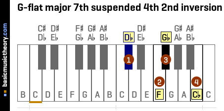 G-flat major 7th suspended 4th 2nd inversion