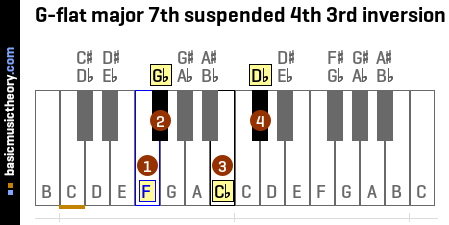 G-flat major 7th suspended 4th 3rd inversion