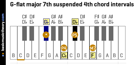 G-flat major 7th suspended 4th chord intervals