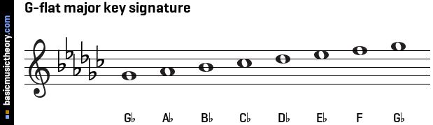 G-flat major key signature