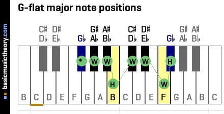G-flat major note positions