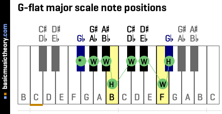 G-flat major scale note positions