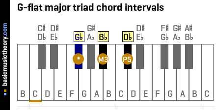 G-flat major triad chord intervals