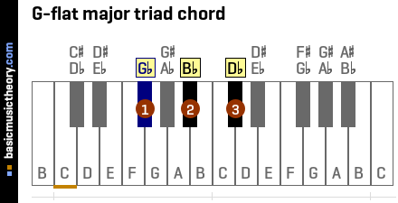 G-flat major triad chord