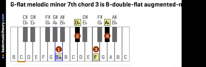 G-flat melodic minor 7th chord 3 is B-double-flat augmented-major 7th