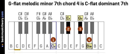 G-flat melodic minor 7th chord 4 is C-flat dominant 7th