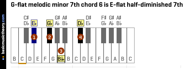 G-flat melodic minor 7th chord 6 is E-flat half-diminished 7th
