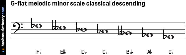 G-flat melodic minor scale classical descending