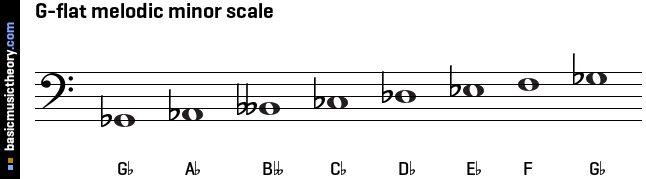 G-flat melodic minor scale