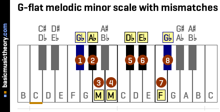 G-flat melodic minor scale with mismatches