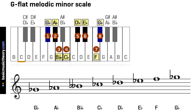 g-flat-melodic-minor-scale