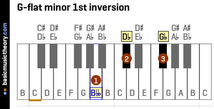 G-flat minor 1st inversion