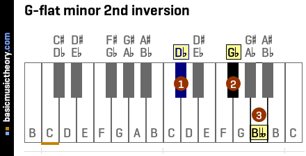 G-flat minor 2nd inversion