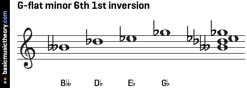 G-flat minor 6th 1st inversion