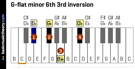 G-flat minor 6th 3rd inversion