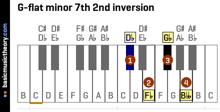 G-flat minor 7th 2nd inversion