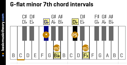 G-flat minor 7th chord intervals