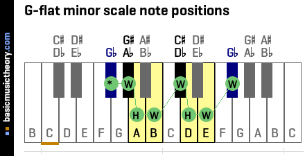 G-flat minor scale note positions