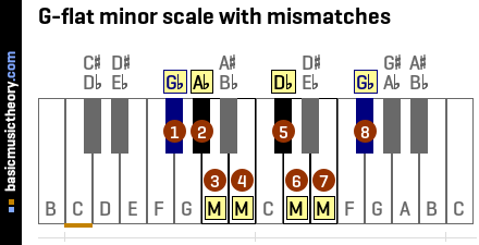 G-flat minor scale with mismatches