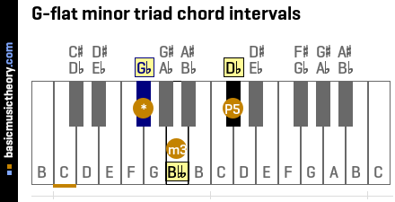 G-flat minor triad chord intervals