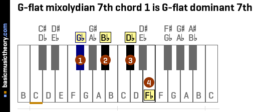 G-flat mixolydian 7th chord 1 is G-flat dominant 7th