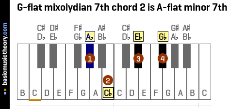 G-flat mixolydian 7th chord 2 is A-flat minor 7th