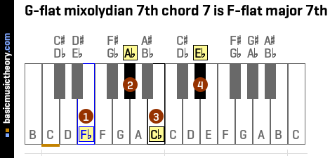 G-flat mixolydian 7th chord 7 is F-flat major 7th