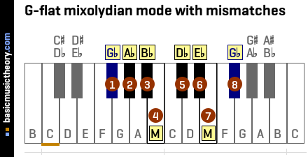 G-flat mixolydian mode with mismatches