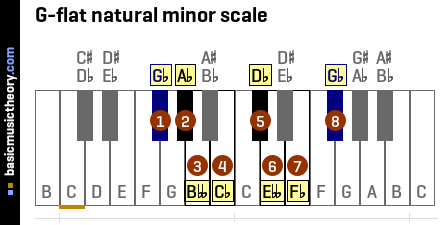 G-flat natural minor scale