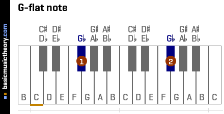 G-flat note