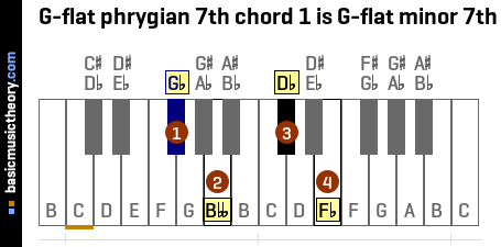 G-flat phrygian 7th chord 1 is G-flat minor 7th