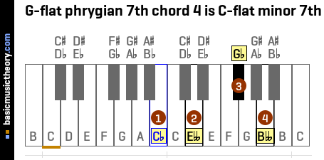 G-flat phrygian 7th chord 4 is C-flat minor 7th