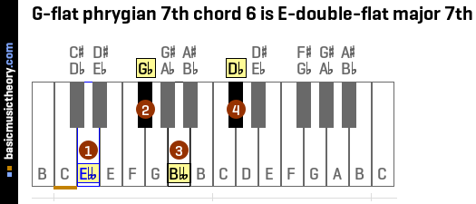 G-flat phrygian 7th chord 6 is E-double-flat major 7th