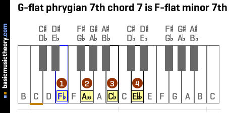 G-flat phrygian 7th chord 7 is F-flat minor 7th