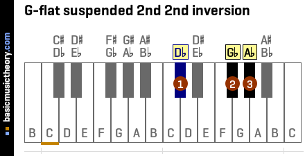 G-flat suspended 2nd 2nd inversion