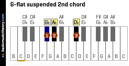 G-flat suspended 2nd chord