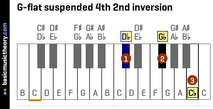 G-flat suspended 4th 2nd inversion
