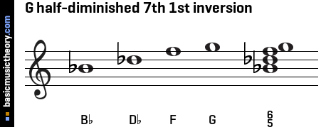 G half-diminished 7th 1st inversion